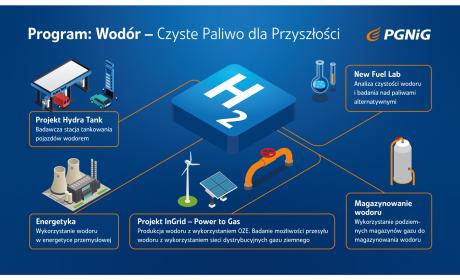 Startuje nowy program wodorowy PGNiG