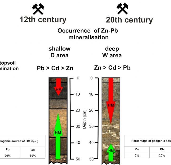 Działalność człowieka źródłem metali ciężkich w glebach?